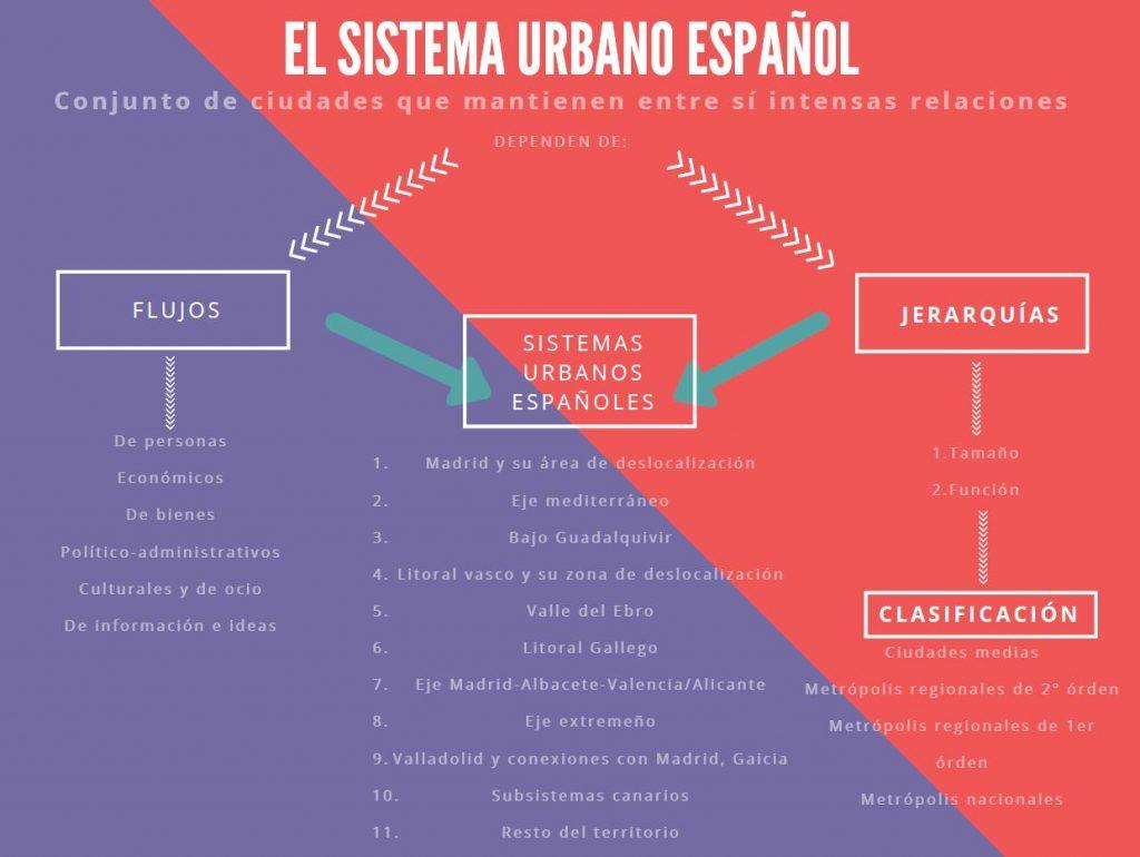 El sistema urbano español